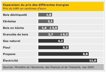 comparaison prix des énergies